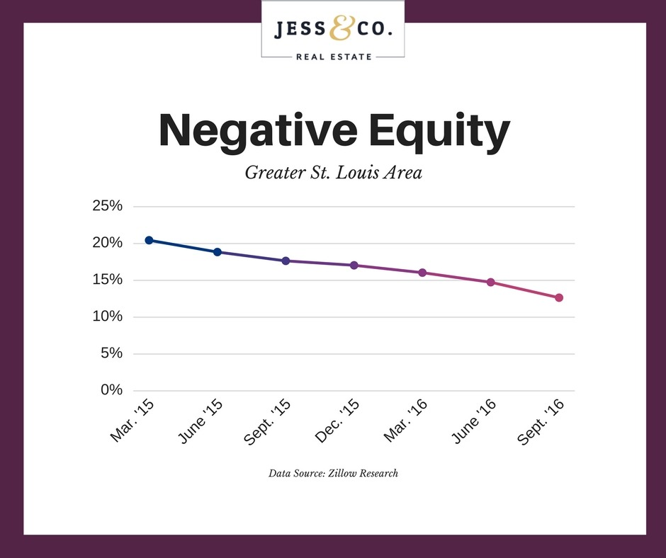 Negative Equity Rates At Lowest Levels Since Housing Market Crash